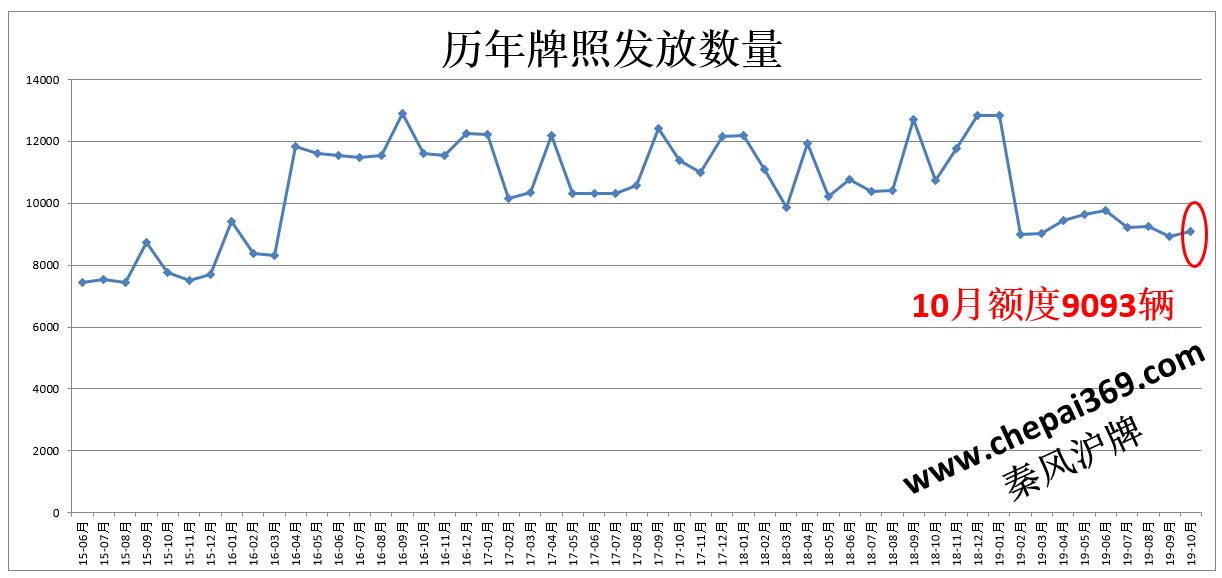 2014年5月拍牌攻略_19年10月上海拍牌日期26日-拍牌新闻-拍牌攻略_秦风沪牌